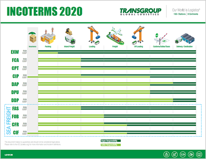 Picture of IncoTerms2020